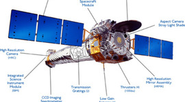 Chandra X-ray Observatory History  timeline