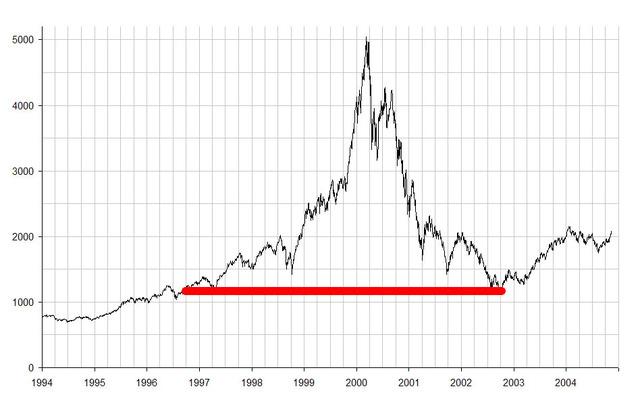 Dot-Com Bubble Bursts