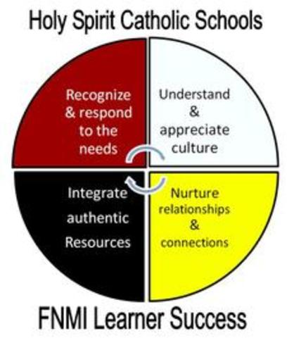 FNMI Holy Spirit Division Parent Gathering