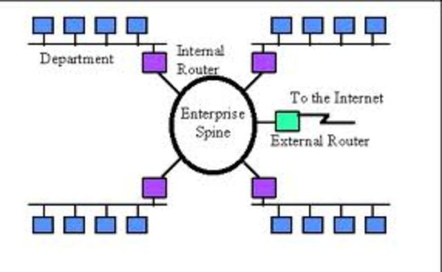 Beginning of TCP/IP