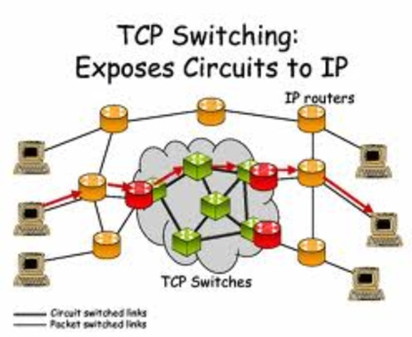 Arpanet Switch over to TCP/IP