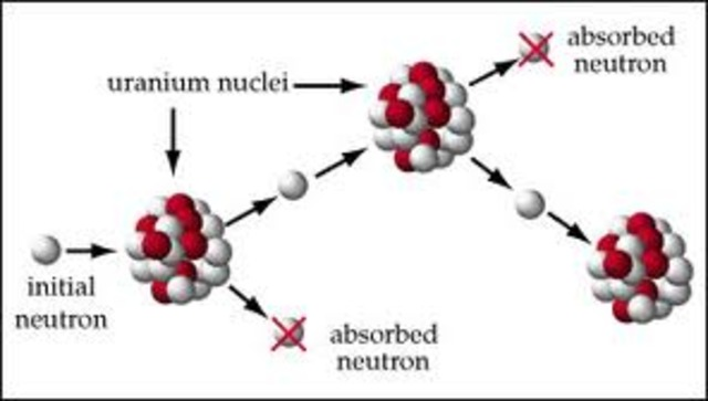 First Controlled Nuclear Chain Reaction