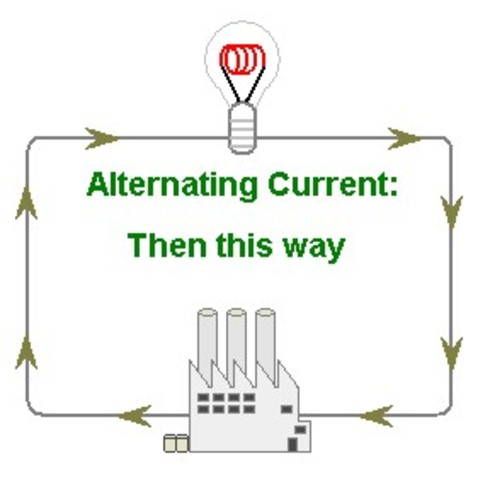 Hippolyte Pixii discovers alternating current