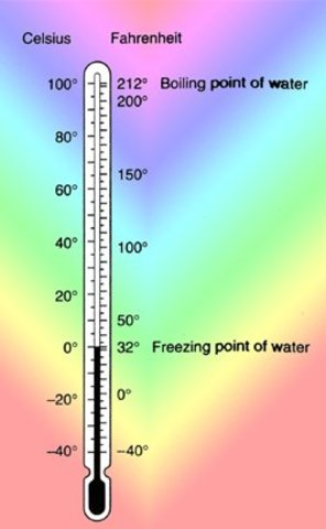 Fahrenheit Scale