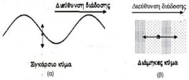 Ερτζιανά κύματα το 1892