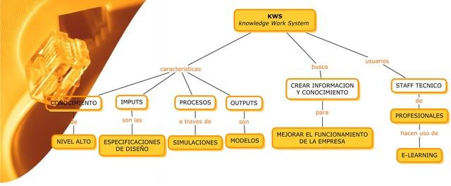 SISTEMAS DE TRABAJO CON CONOCIMIENTO (KWS)