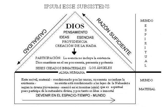 Cristianismo y Filosofia
