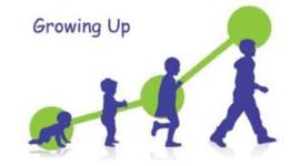 Child Development Timeline