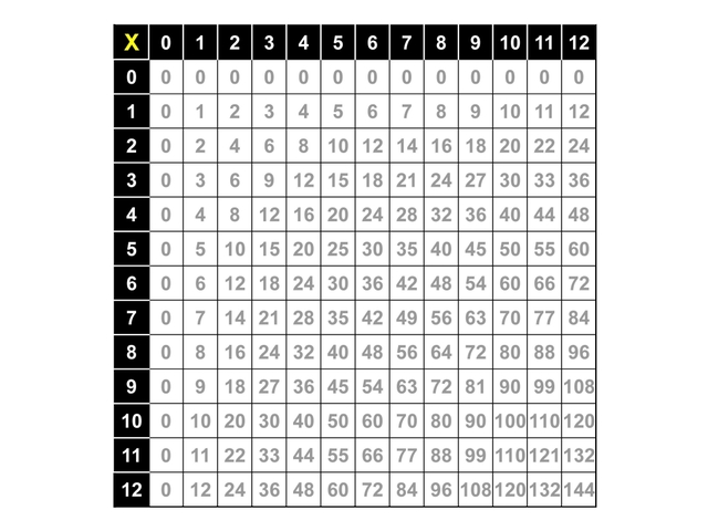 Lesson 1: Introduction to Multiplication