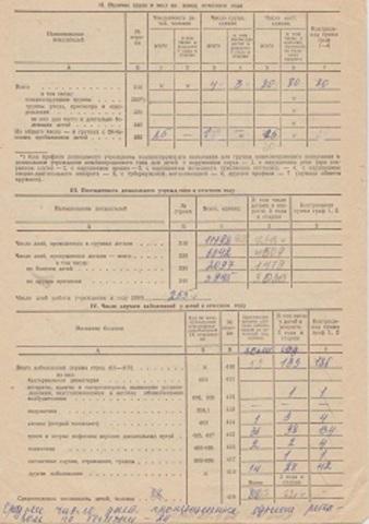 Отчет постоянного дошкольного учреждения за 1992 год (форма 85-К)