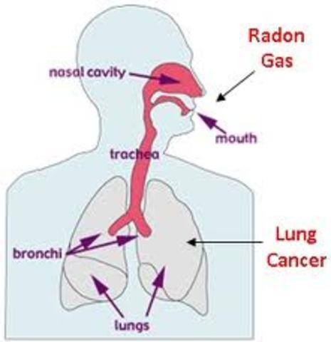 Radon's first use in medicine.