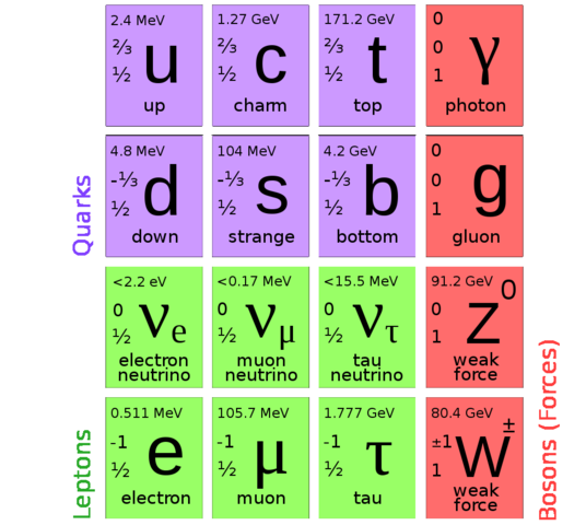 Tracker of Subatomic Particles.
