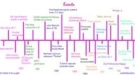 copyright timeline p.4