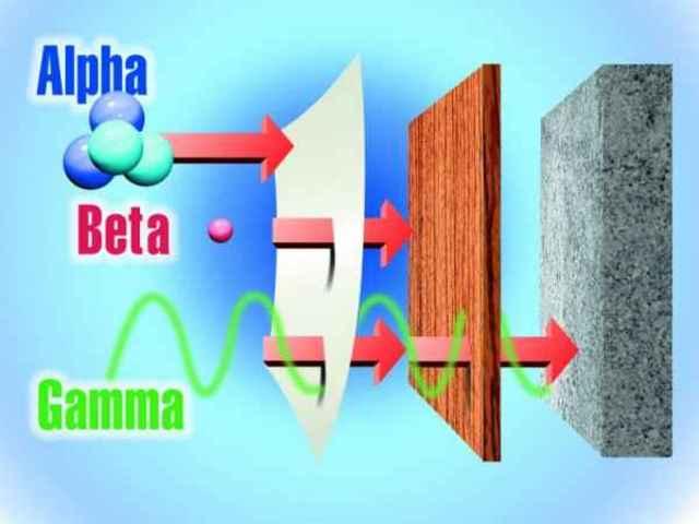 Открытие альфа-, бета- и гамма-излучений