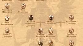 Венценосные Романовы timeline