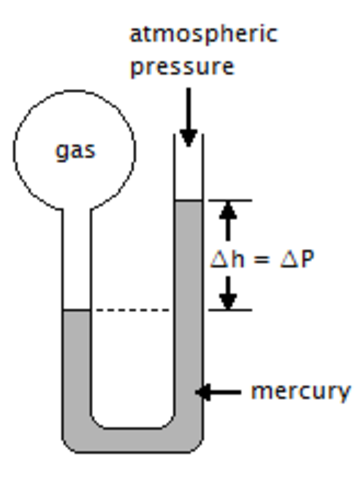 manometer chemistry. christiaan huygen manometer chemistry