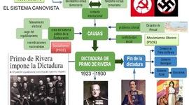 Historia de España 1902-1936 timeline