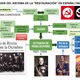 Visión general de la la crisi del sistema de la restauració a espanya