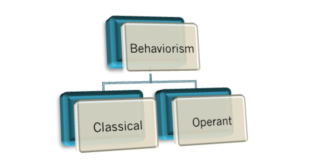 Behaviorism; Classical and Operant Conditioning
