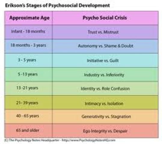 psy 230 eriksons timeline Psy 230 assignment erikson's timelinedoc psy 230 assignment motivation evaluationdoc psy 230 capstone discussion questiondoc psy 230 checkpoint interactionismdoc psy 230 checkpoint motivation theoriesdoc psy 230 checkpoint my experiencedoc psy 230 checkpoint observationsdoc.