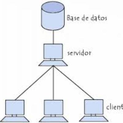 Historia de la Base de Datos timeline