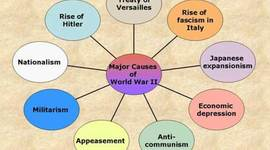World War I, the Treaty of Versailles, and the Great Depression timeline
