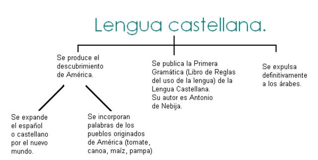 Año clave para la Lengua Castellana