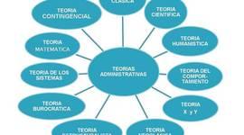 Teorías de la Administración: Tendencias Contemporáneas timeline