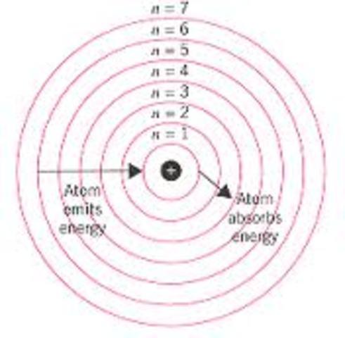 Development of the Atomic Model by Kayla Holbrook timeline ...