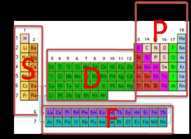 Concepto de tabla periodica timeline timetoast timelines clasificacion de los elementos quimicos urtaz Gallery