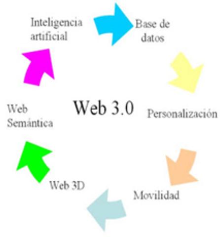 Web 3.0.