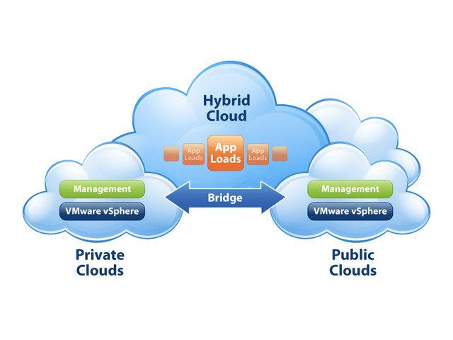 Tipos de virtualización y virtualización en la nube