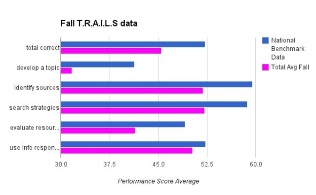 Fall T.R.A.I.L.S Data (Academic)