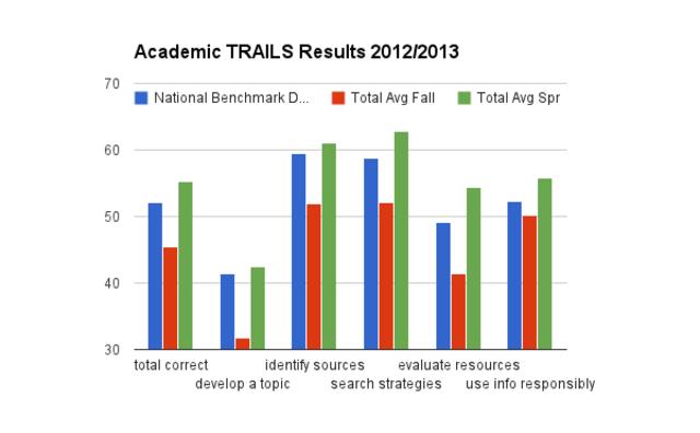 T.R.A.I.L.S Spring Data (Academic)