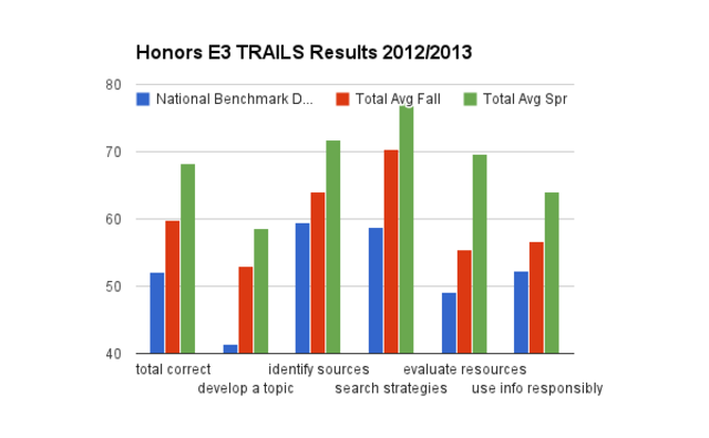 T.R.A.I.L.S Spring Data (Honors)