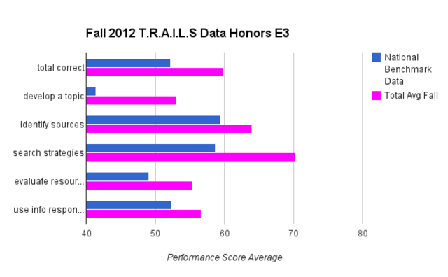 T.R.A.I.L.S Fall Data (Honors)