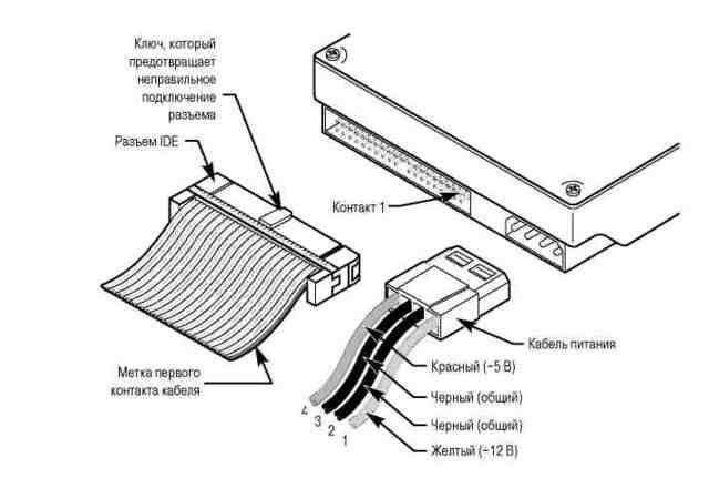 стандарты SCSI, ATA (IDE).