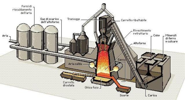 Processo per produrre l'acciao su vasta scala
