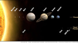The History of Astronomy timeline