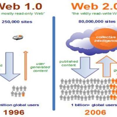 """Herramientas Web: """"Evolución de la Web 1.0 hasta la Web 2.0 timeline"""