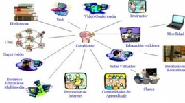 Dispositivos Tecnologicos de una educación (de acuerdo al año/s que se empezaron a usar) timeline