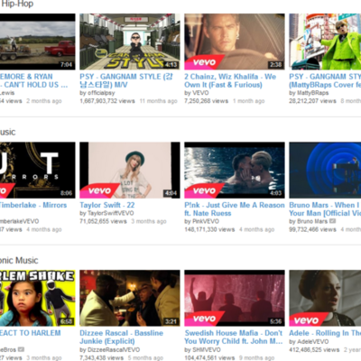 Notable Music Videos timeline