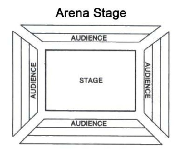 Stage Types In Theatre Timeline Timetoast Timelines