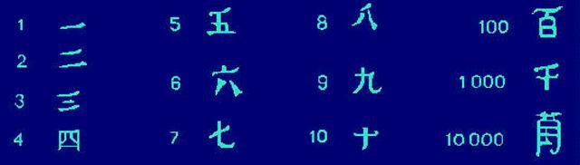 SISTEMA NUMERICO CHINO