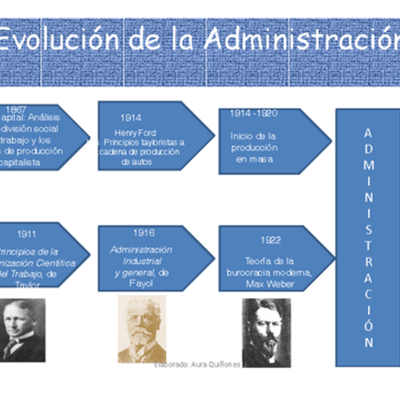 evolucion del pensamiento administrativo timeline