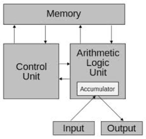 von Neumann architecture,