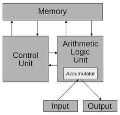 Von Neumann Archatexture