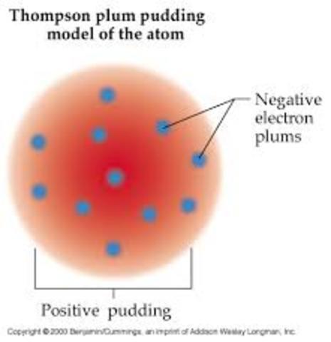 JJ Thomson's Model (Plum Pudding Atomic Model)