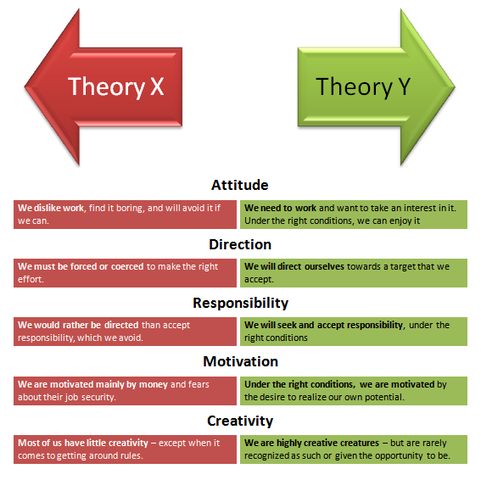 McGregor (Theory X and Theory Y)