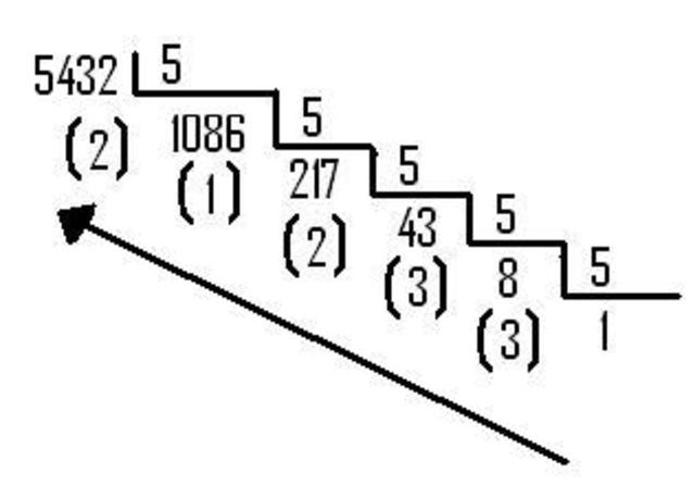 sistemas de numeraci u00f3n timeline